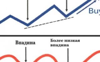 Конвергенция и дивергенция в Форекс