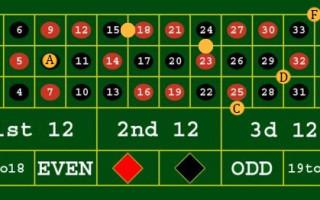 Как делать ставки в казино