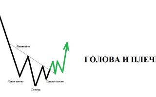 Что такое паттерны на рынке Forex — примеры в картинках