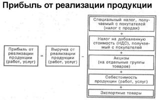 Как определить выручку от продаж товаров, услуг или продукции