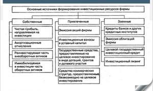 Что такое инвестиции в основной капитал предприятия: источники финансирования и виды